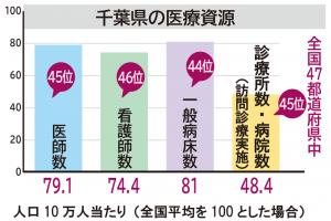 千葉県の医療資源
