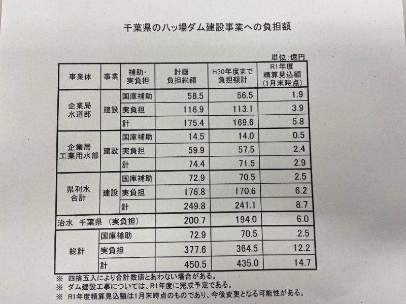 千葉県の八ッ場ダム建設事業への負担額