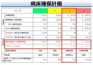 第13回千葉県新型コロナウイルス感染症対策本部会議資料