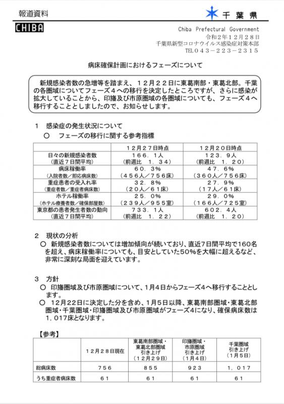 病床確保計画におけるフェーズについて(令和2年12月28日)/千葉県