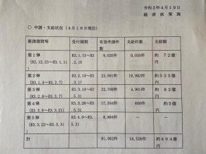 申請・支給状況(4月16日現在)