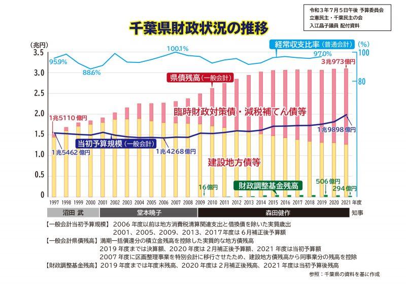千葉県財政状況の推移