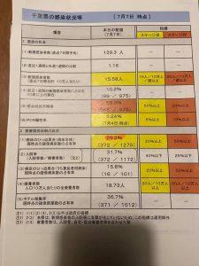 千葉県の感染状況等